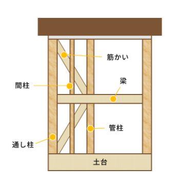 ワンズホーム 木造軸組み工法