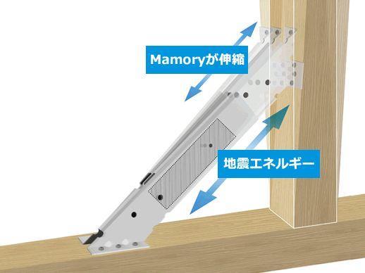 制震装置「Mamory(マモリー)」