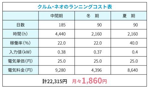 FPの家 クルム・ネオ ランニングコスト表