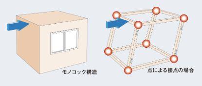 近藤建設のモノコック構造