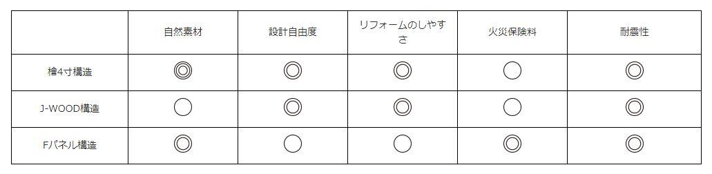 富士住建 構造の比較表