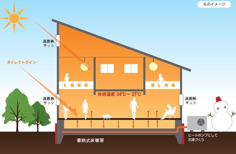 山下建設 蓄熱式ヒートポンプ床暖房システム