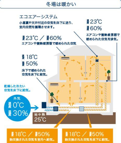 タツミプランニング 地熱交換型換気システム 冬場