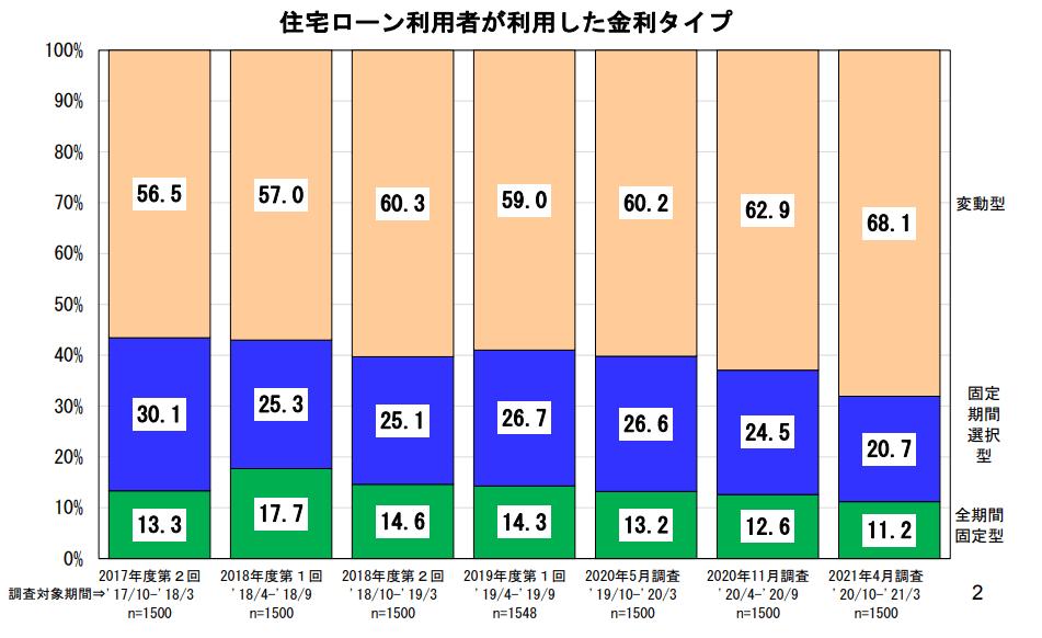 住宅ローン金利タイプを選んでいる人の割合のグラフ