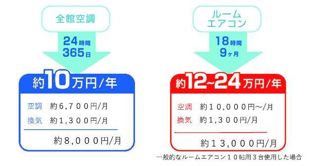 エココチとルームエアコン 光熱費の比較