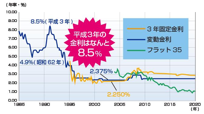 住宅ローン金利の推移