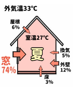 窓サッシの仕様と熱損失