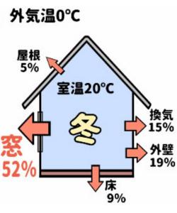 窓仕様冬の熱損失