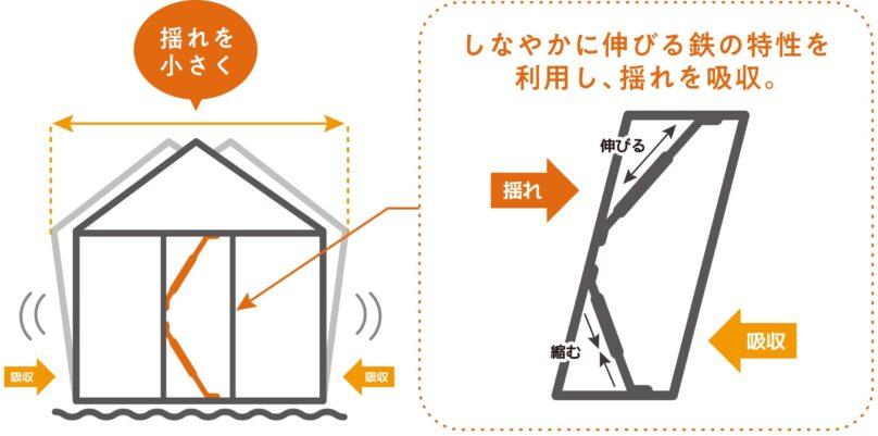 リブワークの制震装置