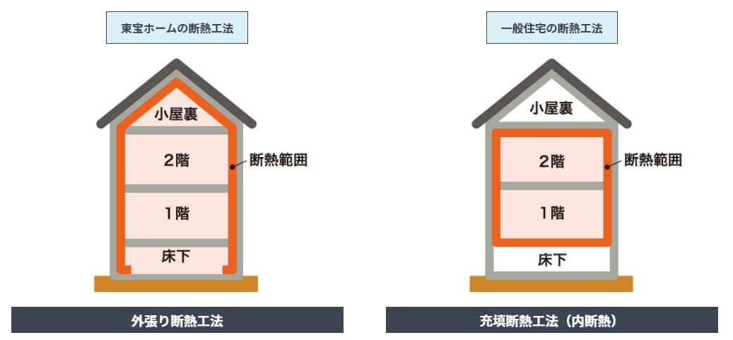東宝ホームの断熱工法(範囲)