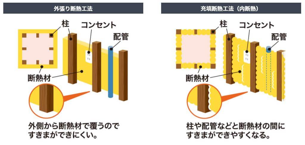外張り断熱と充填断熱の違い