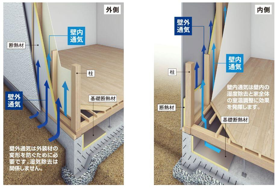 東宝ホーム 二重通気工法