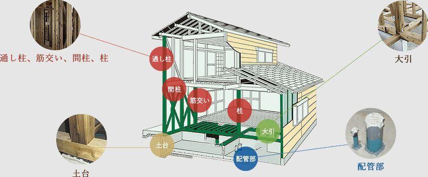 ハウスガードシステム(緑の柱)