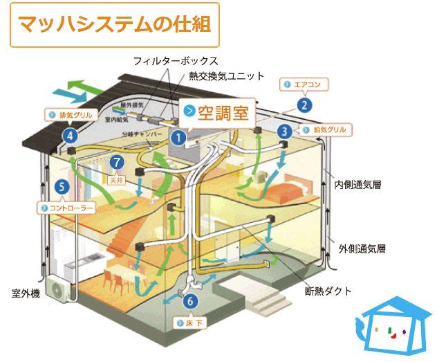 アイホームのマッハシステム