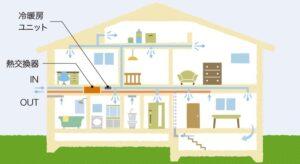棟匠の全館空調システム