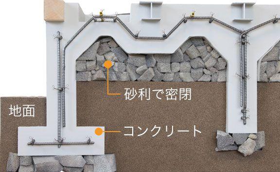 ユニバーサルホームの地熱床基礎構造