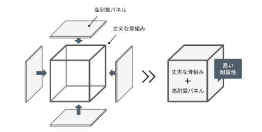 ジブンハウスの耐震性能