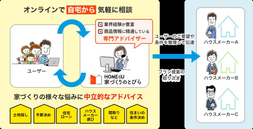 home4uハウスメーカー紹介