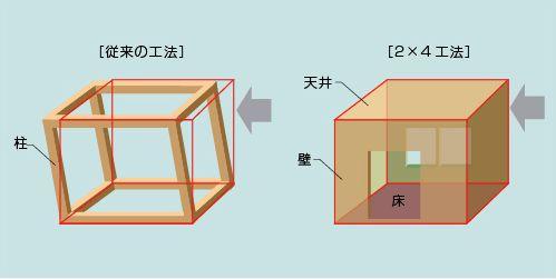 メープルホームズの2×4工法