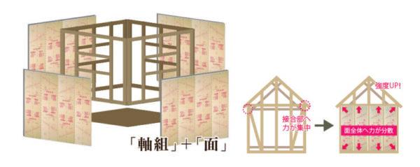 ひのき住宅のハイブリッド工法