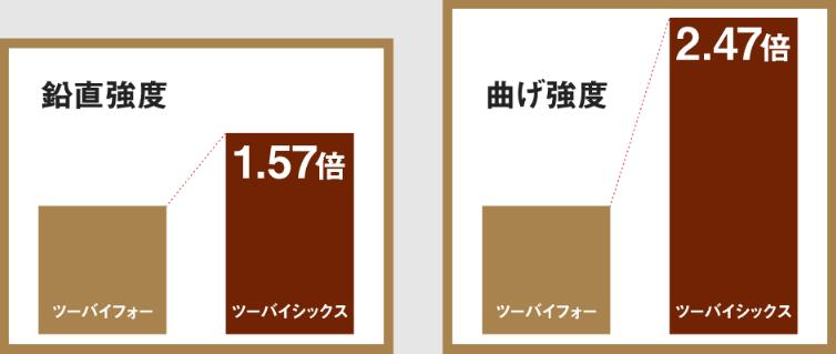 2×4と2×6の鉛直強度・曲げ強度の比較